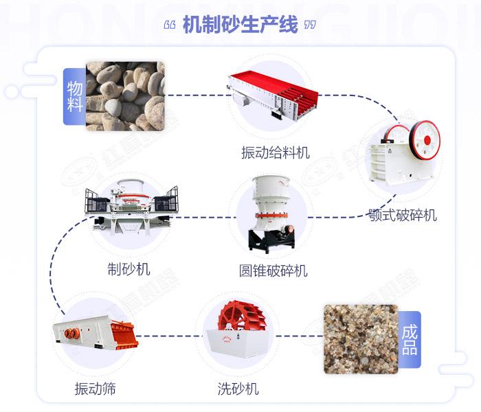 常用石头粉碎成沙子的生产设备搭配