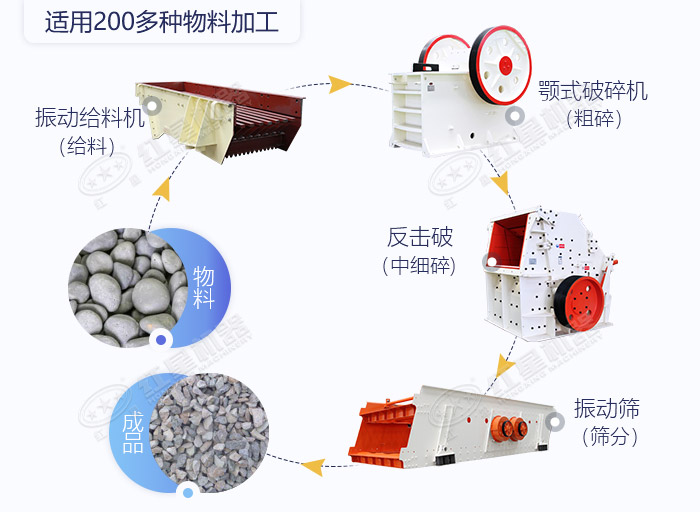 石头碎沙生产流程图展示