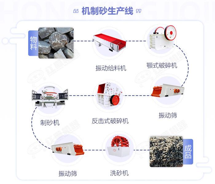 机制砂生产流程图展示